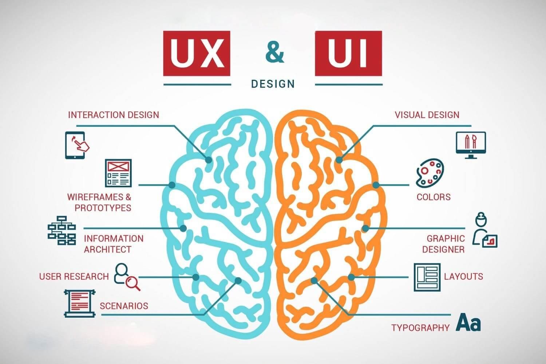 The improtance of UI/UX Design in app or web development