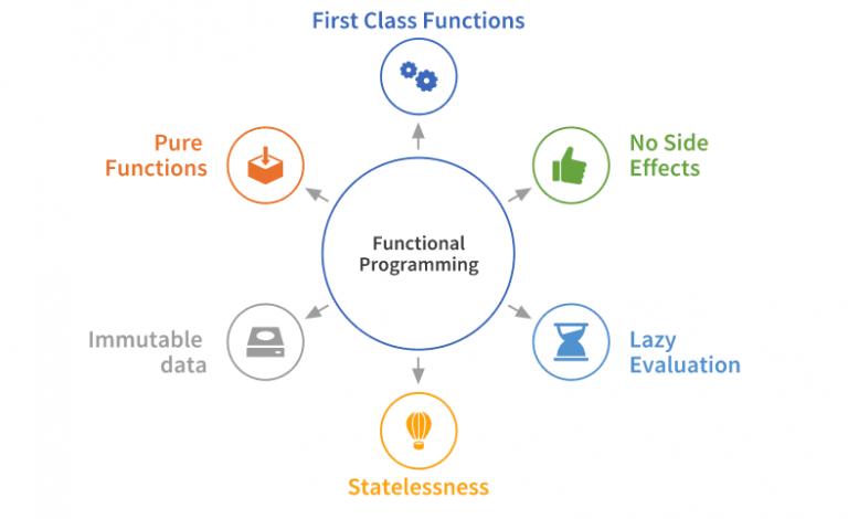 Functional Programming Framework